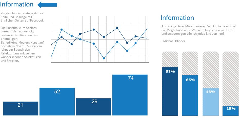 Analyse der Social Media Daten für Kunsthalle Schloss-Isny