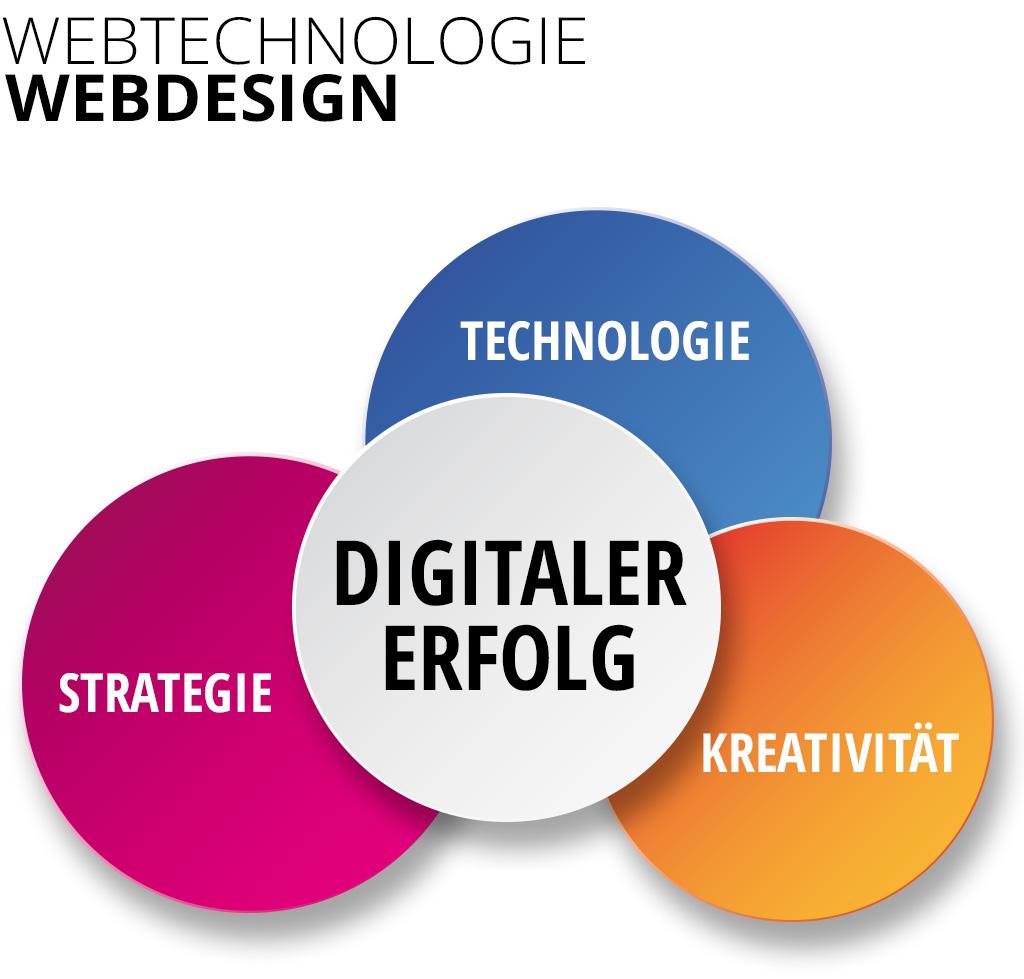 Digitaler Erfolg mit Werbeagentur-Internetagentur-Karlsruhe-Stuttgart-Mannheim-Frankfurt
